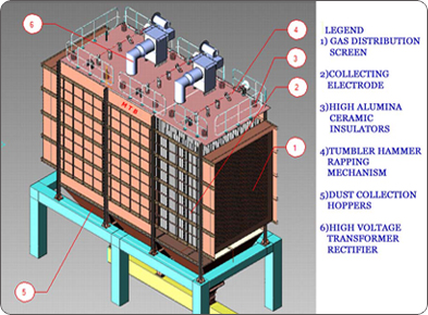 Electrostatic Precipitator India, Advanced Electrostatic Precipitator And Voltage Control Systems, Manufacturers, Export & Suppliers From India